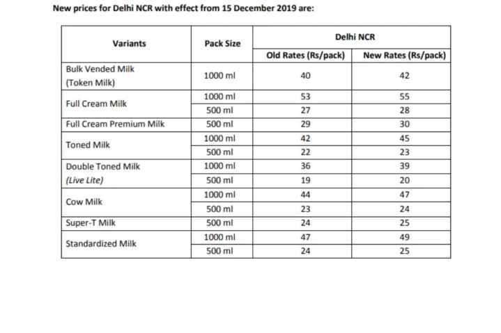 🥛अब दूध भी होगा महंगा - New prices for Delhi NCR with effect from 15 December 2019 are : Delhi NCR Variants Pack Size Old Rates ( Rs / pack ) New Rates ( Rs / pack ) Bulk Vended Milk 1000 ml 40 42 ( Token Milk ) 55 Full Cream Milk 53 27 Full Cream Premium Milk 29 42 1000 ml 500 ml 500 ml 1000 ml 500 ml 1000 ml 500 ml 1000 ml 500 ml 28 30 45 23 Toned Milk 22 36 39 Double Toned Milk ( Live Lite ) 19 20 44 47 Cow Milk 23 24 Super - T Milk 500 ml 24 25 49 Standardized Milk 1000 ml 500 ml 47 24 25 - ShareChat