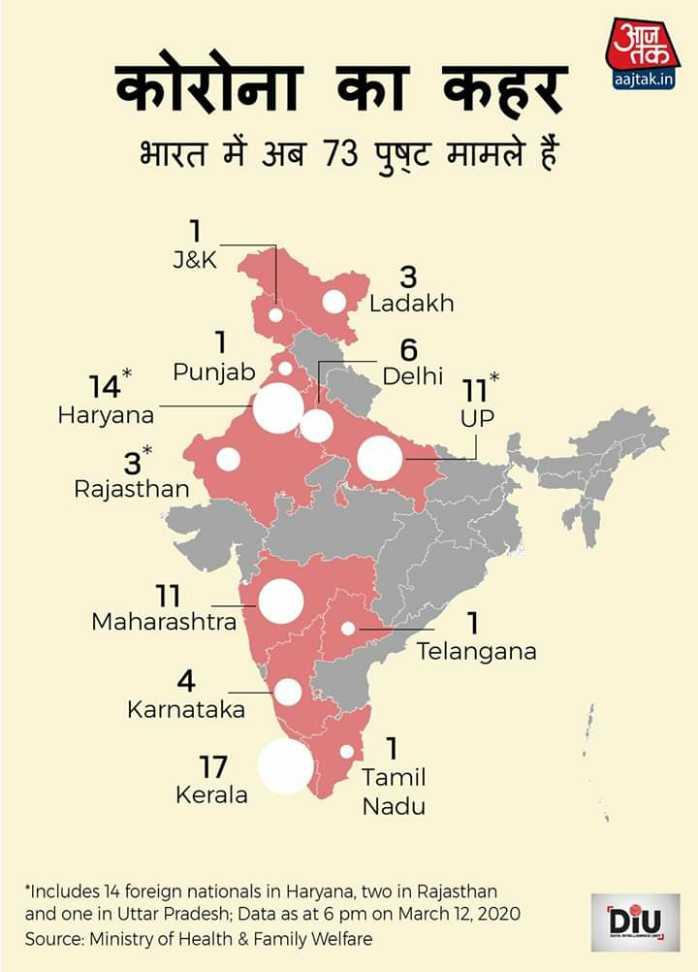 📣 असलियत अर जानकारी - aajtak . in कोरोना का कहर भारत में अब 73 पुष्ट मामले हैं J & K 3 Ladakh 16 . . Delhi 11 * 14 * Punjab Haryana UP _ _ _ _ 3 . Rajasthan Maharashtra - 1 Telangana Karnataka 17 Kerala Tamil Nadu Includes 14 foreign nationals in Haryana , two in Rajasthan and one in Uttar Pradesh ; Data as at 6 pm on March 12 , 2020 Source : Ministry of Health & Family Welfare Diu - ShareChat