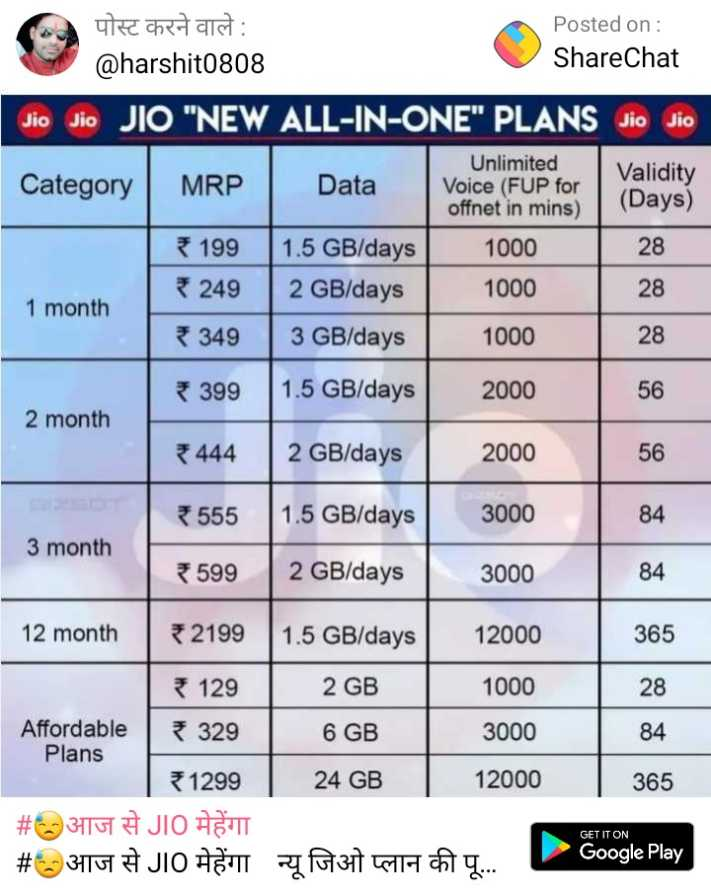 😓आज से JIO महंगा - The chest att : Posted on : @ harshit0808 ShareChat Jio Jio JIO NEW ALL - IN - ONE PLANS Jio Jio Unlimited Validity Category MRP Data Voice ( FUP for offnet in mins ) ( Days ) 199 1 . 5 GB / days 1000 249 2 GB / days 1000 28 1 month 349 3 GB / days 1000 28 28 * 399 1 . 5 GB / days 2000 56 2 month 444 2 GB / days 2000 56 * 555 1 . 5 GB / days 3000 84 3 month * 599 | 2 GB / days 3000 84 12 month 32199 365 12000 1000 1 . 5 GB / days 2 GB | 6 GB 24 GB 129 Affordable | 329 Plans 1299 # 3167 # JIO ASTI # 3106 JIO ST 3000 28 84 365 12000 GET IT ON 197317 H a Google Play - ShareChat