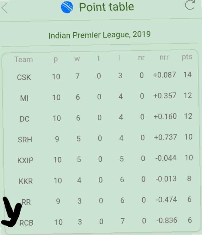 🏏आम्ही RCB समर्थक - Point table Indian Premier League , 2019 Team CSK MI P 10 10 10 9 10 10 W 7 6 6 5 5 4 t 0 0 0 0 0 0 I 3 4 4 4 5 6 nr nrr pts 0 + 0 . 087 14 0 + 0 . 357 12 0 + 0 . 160 12 0 + 0 . 737 10 0 - 0 . 044 10 0 - 0 . 013 8 SRH KXIP KKR RR 9 3 0 6 0 - 0 . 474 6 RCB 10 3 0 7 0 - 0 . 836 6 - ShareChat