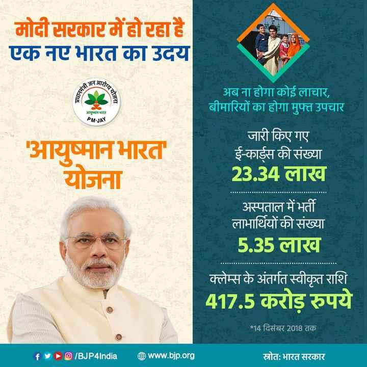 🌾आयुष्मान भारत दिवस - मोदी सरकार में हो रहा है । एक नए भारत का उदय 3न आरो प्रधानमं योजना ' अब ना होगा कोई लाचार , बीमारियों का होगा मुफ्त उपचार आयुष्मान भारत PM - JAY ' आयुष्मानभारत योजना जारी किए गए । ई - कार्ड्स की संख्या 23 . 34 लाख अस्पताल में भर्ती लाभार्थियों की संख्या 5 . 35 लाख क्लेम्स के अंतर्गत स्वीकृत राशि 417 . 5 करोड़ रुपये * 14 दिसंबर 2018 तक f४ ) @ / BJP4India @ www . bjp . org स्रोत : भारत सरकार - ShareChat