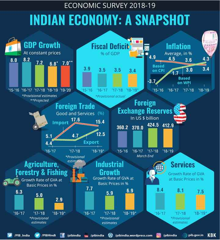 🗞आर्थिक पाहणी अहवाल 2019 - ' ECONOMIC SURVEY 2018 - 19 INDIAN ECONOMY : A SNAPSHOT 2000 9410 S GDP Growth At constant prices Fiscal Deficit + - XE Inflation Average , in % % of GDP 4 . 9 8 . 0 8 . 2 4 . 5 7 . 2 4 . 3 6 . 8 * 7 . 0 * * 3 . 6 3 . 0 Import 17 . 6 Based 3 . 9 3 . 5 3 . 5 3 . 4 on CPI 3 . 4 1 . 7 Based - 3 . 7 on WPI ' ' 15 - ' 16 ' 16 - ' 17 ' 17 - ' 18 ' 18 - ' 19 ' 19 - 20 ' 15 - ' 16 ' 16 - ' 17 ' 17 - ' 18 ' 18 - ' 19 * ' 15 - ' 16 ' 16 - ' 17 ' 17 - ' 18 ' 18 - ' 19 * Provisional estimates * Provisional actual * * Projected Foreign Trade Foreign Good and Services ( % ) Exchange Reserves In US $ billion 15 . 4 360 . 2 370 . 0 424 . 5 412 . 9 5 . 1 / 4 . 7 12 . 5 4 . 4 Export ' 16 - ' 17 ' 17 - ' 18 ' 18 - ' 19 * ' 15 - ' 16 ' 16 - ' 17 ' 17 - ' 1818 - ' 19 * Provisional March End estimates Agriculture , Industrial Services Forestry & Fishing + Growth Growth Rate of GVA Growth Rate of GVA at Growth Rate of GVA at at Basic Prices in % Basic Prices in % Basic Prices in % 7 . 7 6 . 3 6 . 9 8 . 4 8 . 1 5 . 9 5 . 0 2 . 9 HII 7 . 5 ' 16 - ' 17 ' 18 - ' 19 * ' 16 - ' 17 ' 18 - ' 19 * ' 16 - ' 17 ' 18 - ' 19 * ' 17 - ' 18 * Provisional estimates ' 17 - ' 18 * Provisional estimates ' 17 - ' 18 * Provisional estimates / PIB _ India ia y / PIBHindi If / pibindia Tube / pibindia W / pibindia . wordpress . com / pibindia pib . gov . in KBK - ShareChat
