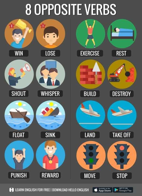 🔠इंग्रजी बोला - 8 OPPOSITE VERBS WIN LOSE EXERCISE REST SHOUT WHISPER BUILD DESTROY FLOAT SINK LAND TAKE OFF PUNISH REWARD MOVE STOP Avalable on the LEARN ENGLISH FOR FREE DOWNLOAD HELLO ENGLISH App Store GET IT ON Google Play - ShareChat