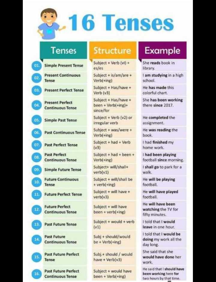 🔠इंग्रजी बोला - 16 Tenses Tenses Structure Example 01 . Simple Present Tense 02 Present Continuous Tense She reads book in library I am studying in a high school . He has made this colorful chart She has been working there since 2017 03 . Present Perfect Tense 04 Present Perfect Continuous Tense 05 . Simple Past Tense Subject + Verb ( vl ) + es / es Subject + is / am / are + Verb ( + ing ) Subject + Has / have + Verb ( v3 ) Subject + Has / have + been + Verb ( + ing ) + since / for Subject + Verb ( v2 ) or irregular verb Subject + was / were + Verb ( + ing ) Subject + had + Verb ( v3 ) Subject + had + been + Verb ( + ing ) Subject + will / shall + verb ( v1 ) Subject + will / shall be + verb ( + ing ) Subject + will have + verb ( 03 ) 06 . Past Continuous Tense 07 . Past Perfect Tense 08 . Past Perfect Continuous Tense 09 . Simple Future Tense 10 . Future Continuous Tense 11 . Future Perfect Tense He completed the assignment . He was reading the book I had finished my home work . I had been playing football since morning , I shall go to park for a walk . He will be playing football He will have played football . He will have been watching the TV for fifty minutes . I told that I would leave in one hour . I told that I would be doing my work all the day long . She said that she would have done her work . He said that I should have been working here for two hours by that time . Future Perfect Continuous Tense Subject + will have been + verb ( + ing ) 13 . Past Future Tense Subject + would + verb ( v1 ) 14 . Past Future Continuous Tense Subj + should / would be + Verb ( + ing ) Past Future Perfect Tense Subj . + should / would have + Verb ( v3 ) 16 Past Future Perfect Continuous Tense Subject + would have been + Verb ( + ing ) - ShareChat