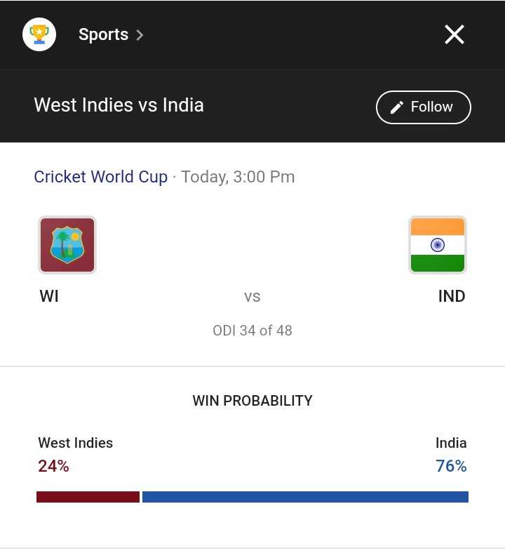 🏆 इंडिया 🇮🇳 vs वेस्टइंडीज़ 🔴 - Sports > West Indies vs India a Follow ) Follow Cricket World Cup · Today , 3 : 00 PM WI VS IND ODI 34 of 48 WIN PROBABILITY West Indies India 76 % 24 % - ShareChat