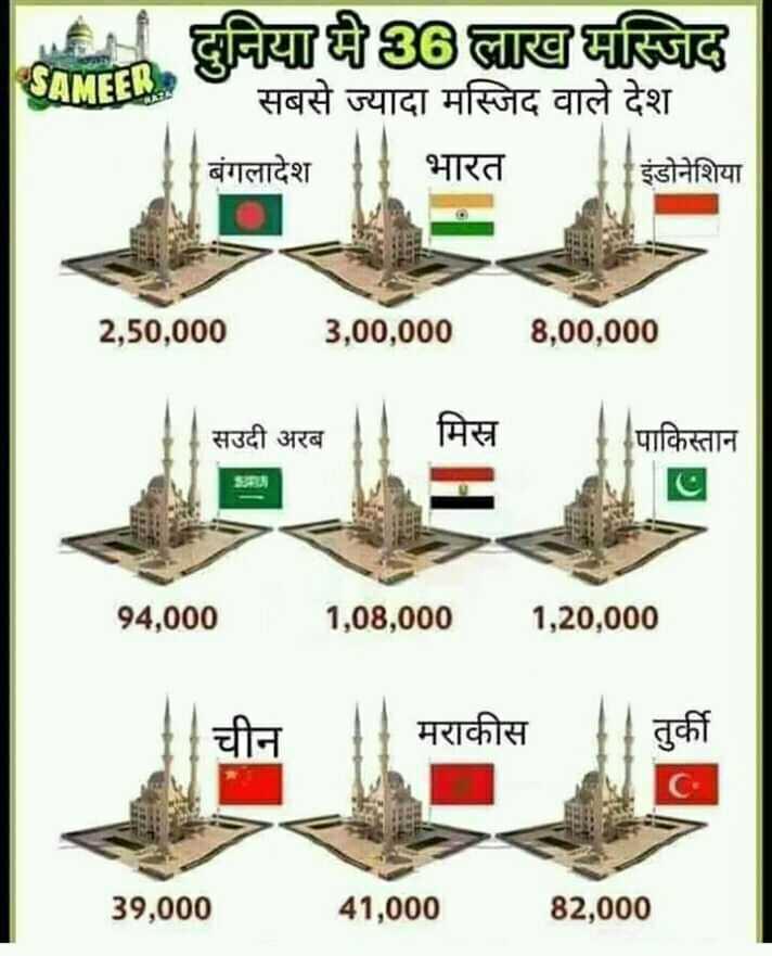 🤲 इबादत - SAMEER . 136लाख मस्जिद सबसे ज्यादा मस्जिद वाले देश । बंगलादेश । भारत | इंडोनेशिया 2 , 50 , 000 3 , 00 , 000 8 , 00 , 000 सउदी अरब मिस्र पाकिस्तान 94 , 000 1 , 08 , 000 1 , 20 , 000 चीन मराकीत तुकी 39 , 000 41 , 000 82 , 000 - ShareChat