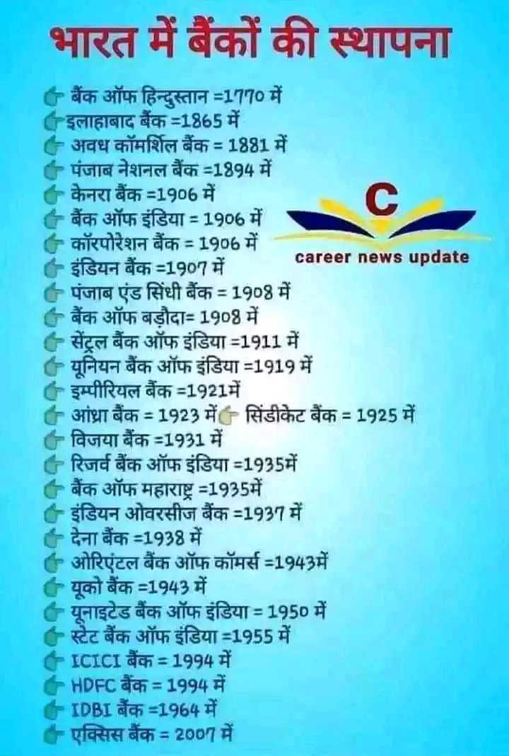 📝 एग्जाम प्रिपरेशन - भारत में बैंकों की स्थापना * बैंक ऑफ हिन्दुस्तान = 1779 में इलाहाबाद बैंक = 1865 में । - अवध कॉमर्शिल बैंक = 1881 में - पंजाब नेशनल बैंक = 1894 में केनरा बैंक = 1906 में - बैंक ऑफ इंडिया = 1906 में - कॉरपोरेशन बैंक = 1906 में career news update - इंडियन बैंक = 1997 में - पंजाब एंड सिंधी बैंक = 1908 में * बैंक ऑफ बड़ौदा = 1908 में - सेंट्रल बैंक ऑफ इंडिया = 1911 में - यूनियन बैंक ऑफ इंडिया = 1919 में इम्पीरियल बैंक = 1921 में - आंध्रा बैंक = 1923 में सिंडीकेट बैंक = 1925 में - विजया बैंक = 1931 में - रिजर्व बैंक ऑफ इंडिया = 1935में - बैंक ऑफ महाराष्ट्र = 1935में । - इंडियन ओवरसीज बैंक = 1937 में - देना बैंक = 1938 में - ओरिएंटल बैंक ऑफ कॉमर्स = 1943में - यूको बैंक = 1943 में - यूनाइटेड बैंक ऑफ इंडिया = 1950 में - स्टेट बैंक ऑफ इंडिया = 1955 में - ICICI बैंक = 1994 में - HDFC बैंक = 1994 में = [ DBI बैंक = 1964 में - एक्सिस बैंक = 2007 में - ShareChat