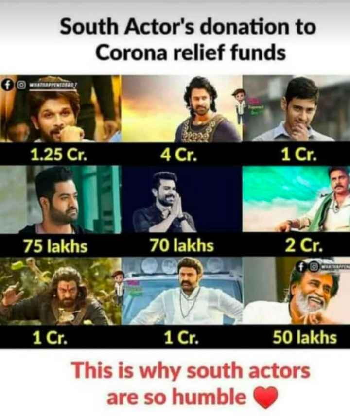 😳कोरोना: भारत में एक और मौत - South Actor ' s donation to Corona relief funds O PINCETO 1 . 25 Cr . 4 Cr . 1 Cr . 75 lakhs 70 lakhs 2 Cr . 1 Cr . 1 Cr . 50 lakhs This is why south actors are so humble - ShareChat