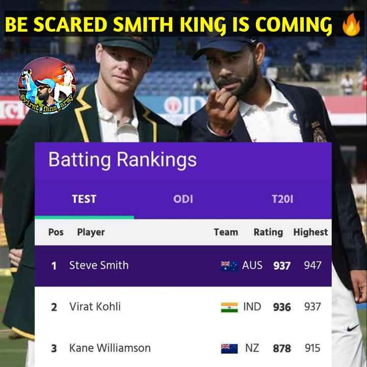 🏏क्रिकेट प्रेमी - BE SCARED SMITH KING IS COMING J @ virat SC fans is army Batting Rankings TEST ODI T201 Pos Player Team Rating Highest 1 Steve Smith * AUS 937 947 2 Virat Kohli IIND 936 937 3 Kane Williamson * NZ 878 915 - ShareChat