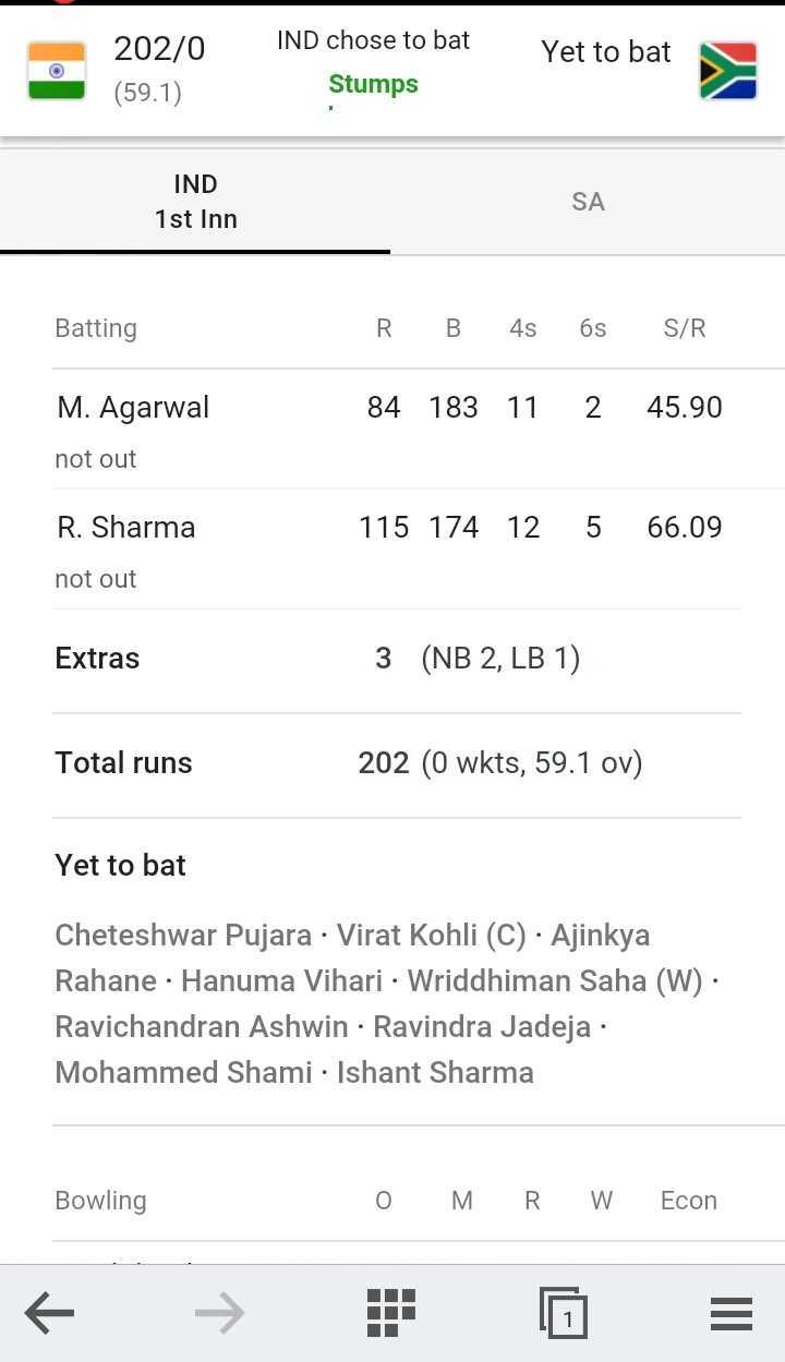 🏏 क्रिकेट LIVE - 20210 Yet to bat IND chose to bat Stumps ( 59 . 1 ) IND 1st Inn Batting R . B 4s 6s S / R M . Agarwal 84 183 11 2 45 . 90 not out R . Sharma 115 174 12 5 66 . 09 not out Extras 3 ( NB 2 , LB 1 ) Total runs 202 ( 0 wkts , 59 . 1 ov ) Yet to bat Cheteshwar Pujara · Virat Kohli ( C ) · Ajinkya Rahane · Hanuma Vihari · Wriddhiman Saha ( W ) · Ravichandran Ashwin · Ravindra Jadeja : Mohammed Shami · Ishant Sharma Bowling O MRW Econ - ShareChat