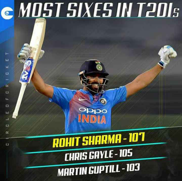 🏏क्रिकेट Live - CMOST SIXES IN 12018 CIRCLEO FCRICKET Oppo INDIA ROHIT SHARMA - 107 CHRIS GAYLE - 105 MARTIN GUPTILL - 103 - ShareChat