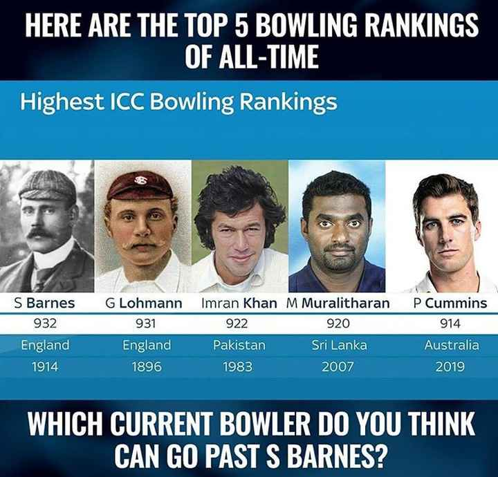 🏏क्रिकेट Live - HERE ARE THE TOP 5 BOWLING RANKINGS OF ALL - TIME Highest ICC Bowling Rankings S Barnes 932 England 1914 G Lohmann 931 England 1896 Imran Khan M Muralitharan 922 920 Pakistan Sri Lanka 1983 2007 P Cummins 914 Australia 2019 WHICH CURRENT BOWLER DO YOU THINK CAN GO PAST S BARNES ? - ShareChat