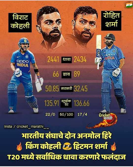 🏏क्रिकेट Live - विराट कोहली रोहित शर्मा CEAT oppo INDIA 2441 धावा 2434 66 डाव 89 50 . 85 सरासरी 32 . 45 135 . 91 स्ट्राईक 136 . 66 22 / 0 50 / 100 17 / 4 _ Cricketan Insta / cricket _ marathi भारतीय संघाचे दोन अनमोल हिरे किंग कोहली छ हिटमन शर्मा T20 मध्ये सर्वाधिक धावा करणारे फलंदाज - ShareChat