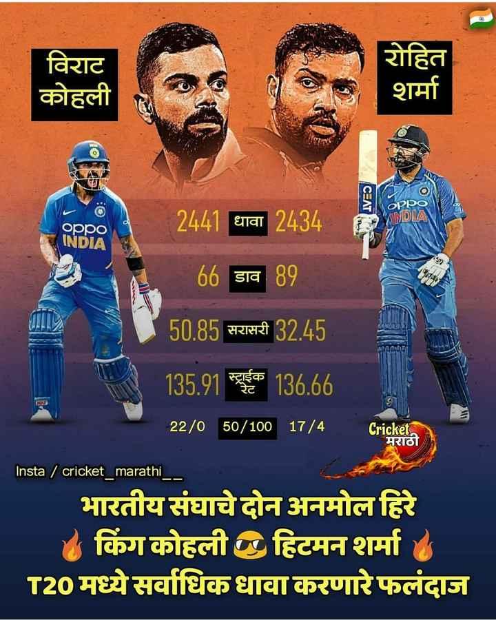 🏏क्रिकेट Live - विराट कोहली रोहित शर्मा IVES ORDO धावा ANDVA oppo INDIA 2441 धावा 2434 66 डाव 89 50 . 85 सरासरी 32 . 45 135 . 91 स्टूहिक 136 . 66 22 / 0 50 / 100 17 / 4 _ Cricketa मराठी Insta / cricket _ marathi _ भारतीय संघाचे दोन अनमोल हिरे किंग कोहली छ हिटमन शर्मा T20 मध्ये सर्वाधिक धावा करणारे फलंदाज - ShareChat