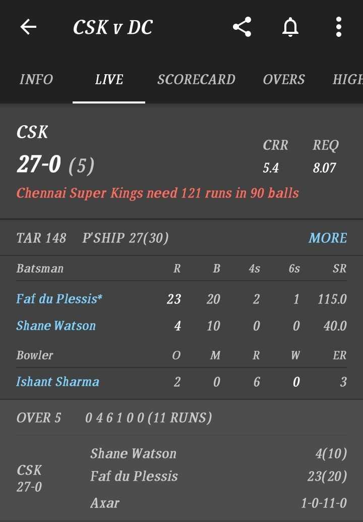 🏏 क्वालीफायर-2: CSK 💛 vs DC 🔷 - © CSK v DC < a : INFO LIVE SCORECARD OVERS HIGH CSK CRR 27 - 0 ( 5 ) 5 . 4 Chennai Super Kings need 121 runs in 90 balls REQ 8 . 07 TAR 148 P ' SHIP 27 ( 30 ) MORE Batsman RB 4s 6s SR Faf du Plessis * 23 20 2 1 115 . 0 Shane Watson 4 10 0 0 40 . 0 Bowler o MRW ER Ishant Sharma 2 0 6 0 3 OVER 5 046 100 ( 11 RUNS ) CSK 27 - 0 Shane Watson Faf du Plessis 4 ( 10 ) 23 ( 20 ) Axar 1 - 0 - 11 - 0 - ShareChat