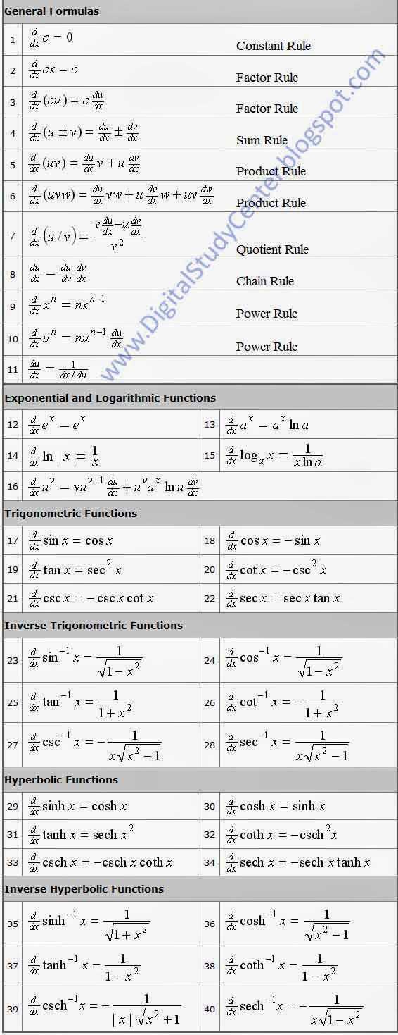 गणित सूत्र - General Formulas C = 0 Constant Rule Factor Rule OLCON ( Cu ) = Factor Rule Sum Rule Product Rule 5 6 ( uv ) = enten due ( wvw ) = vw + z w + uveden xo Quotient Rule Post blogspot . com www . DigitalStudyco Chain Rule Power Rule Power Rule Exponential and Logarithmic Functions 13a * = a * In a 15 at loga * = xha 16 er ud = vuel tue dat in cele Trigonometric Functions 17 sin x = cos x 18 cos x = - sinx 19 tan x = sec * 20 cotx = - csc ? x cscx = - cscx cotx 22 sec x = secx tan x Inverse Trigonometric Functions 24 žcos saving csc xarici Hyperbolic Functions đ sinh x = cosha 31 tanh x = sech x ? 33 csch x = - csch x coth Inverse Hyperbolic Functions 30 đ cosh x = sinh x 32 scoth x = - csch ? 34 sech x = - sech x tanh x 36 Ecosh ' * = VII 38 en coth - x = dcsch ' * - ShareChat
