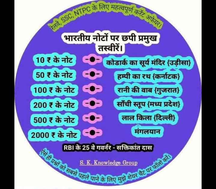 🔐 ग्रुप: तैयारी जॉब की - के लिए महत्वपूर्ण का करेंट अफेयर । रेलवे , SSC , NTPCS भारतीय नोटों पर छपी प्रमुख तस्वीरें । 10 ₹ के नोट कोडार्क का सूर्य मंदिर ( उड़ीसा ) 50 ₹ के नोट हम्पी का रथ ( कर्नाटक ) 100₹ के नोट रानी की वाब ( गुजरात ) 200₹ के नोट साँची स्तूप ( मध्य प्रदेश ) 500 ₹के नोट लाल किला ( दिल्ली ) 2000₹ के नोट मंगलयान RBI के 25 वे गवर्नर - सक्तिकांत दास S . K . Knowledge Group पहले पाने के लिए मुझे शेयर एस ही प्रश्नों को सबसे पह उझ शेयर चैट पर फॉलो कर - ShareChat