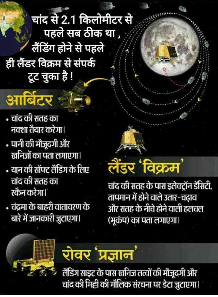 चंद्रयान 2 - हमारे वैज्ञानिक देश की शान - चांद से 2 . 1 किलोमीटर से ' पहले सब ठीक था , 7 लैंडिंग होने से पहले ही लैंडर विक्रम से संपर्क । टूट चुका है ! आर्बिटर - 0 • चांद की सतह का नक्शा तैयार करेगा । • पानी की मौजूदगी और खनिजों का पता लगाएगा । • यान की सॉफ्ट लैंडिंग के लिए । लैंडर ' विक्रम चांद की सतह का चांद की सतह के पास इलेक्ट्रॉन डेंसिटी , स्कैन करेगा । तापमान में होने वाले उतार - चढ़ाव • चंद्रमा के बाहरी वातावरण के । और सतह के नीचे होने वाली हलचल बारे में जानकारी जुटाएगा । ( भूकंप ) का पता लगाएगा । रोवर प्रज्ञान लैंडिंग साइट के पास खनिज तत्वों की मौजूदगी और चांद की मिट्टी की मौलिक संरचना पर डेटा जुटाएगा । - ShareChat