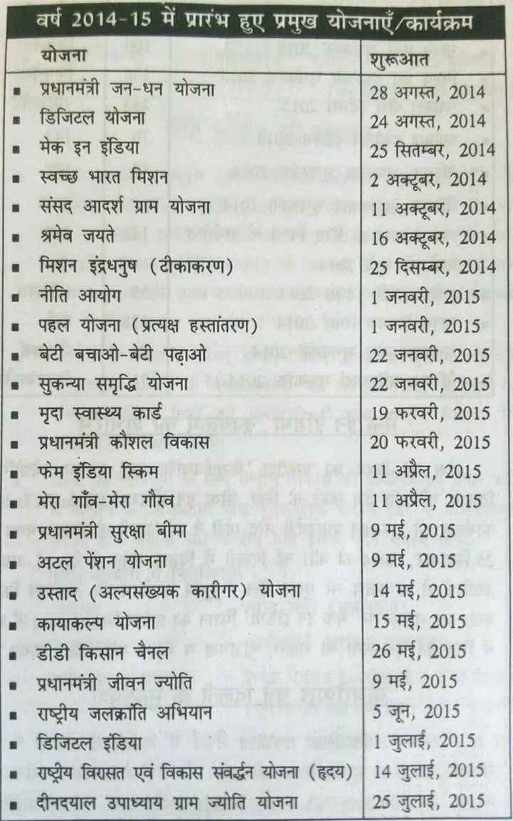 📃 जरुरी सूचना - वर्ष 2014 - 15 में प्रारंभ हुए प्रमुख योजनाएँ / कार्यक्रम योजना शुरूआत प्रधानमंत्री जन - धन योजना 28 अगस्त , 2014 डिजिटल योजना 24 अगस्त , 2014 मेक इन इंडिया 25 सितम्बर , 2014 स्वच्छ भारत मिशन 2 अक्टूबर , 2014 संसद आदर्श ग्राम योजना 10 | 11 अक्टूबर , 2014 श्रमेव जयते 16 अक्टूबर , 2014 मिशन इंद्रधनुष ( टीकाकरण ) 25 दिसम्बर , 2014 नीति आयोग 1 जनवरी , 2015 | - पहल योजना ( प्रत्यक्ष हस्तांतरण ) | 1 जनवरी , 2015 - बेटी बचाओ - बेटी पढ़ाओ 22 जनवरी , 2015 सुकन्या समृद्धि योजना 22 जनवरी , 2015 मृदा स्वास्थ्य कार्ड 19 फरवरी , 2015 - प्रधानमंत्री कौशल विकास 20 फरवरी , 2015 फेम इंडिया स्किम 11 अप्रैल , 2015 मेरा गाँव - मेरा गौरव 11 अप्रैल , 2015 प्रधानमंत्री सुरक्षा बीमा 9 मई , 2015 अटल पेंशन योजना 9 मई , 2015 उस्ताद ( अल्पसंख्यक कारीगर ) योजना 14 मई , 2015 कायाकल्प योजना 15 मई , 2015 डीडी किसान चैनल 26 मई , 2015 प्रधानमंत्री जीवन ज्योति 9 मई , 2015 राष्ट्रीय जलक्रांति अभियान 5 जून , 2015 डिजिटल इंडिया 1 जुलाई , 2015 राष्ट्रीय विरासत एवं विकास संवर्द्धन योजना ( हृदय ) | 14 जुलाई , 2015 दीनदयाल उपाध्याय ग्राम ज्योति योजना | 25 जुलाई , 2015 - ShareChat