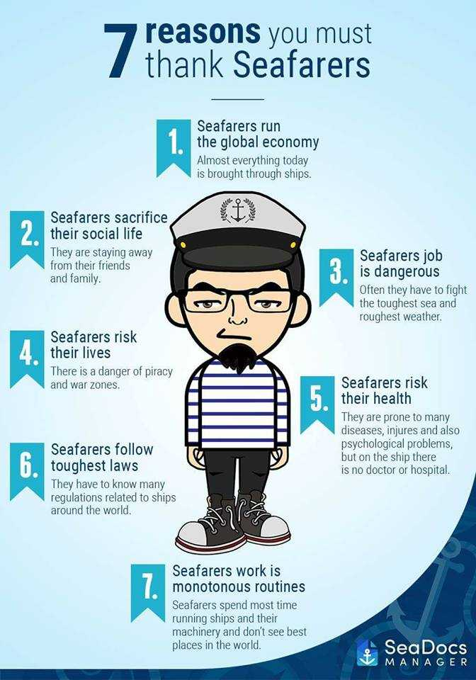 🛶जागतिक खलाशी दिवस - reasons you must thank Seafarers Seafarers run the global economy Almost everything today is brought through ships . Seafarers sacrifice their social life They are staying away from their friends and family Co Seafarers job is dangerous Often they have to fight the toughest sea and roughest weather . Seafarers risk their lives There is a danger of piracy and war zones . Seafarers risk their health They are prone to many diseases , injures and also psychological problems , but on the ship there is no doctor or hospital . Seafarers follow toughest laws They have to know many regulations related to ships around the world . pa Seafarers work is monotonous routines Seafarers spend most time running ships and their machinery and don ' t see best places in the world . SeaDocs MANAGER - ShareChat