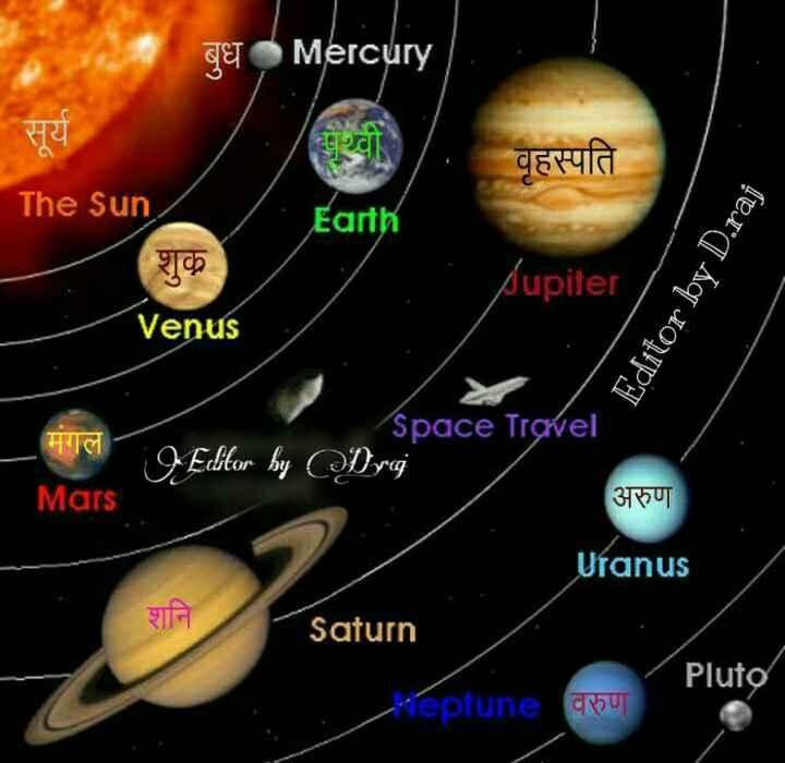 💧जागतिक पाणी दिवस - LET Mercury सूर्य The Sun वृहस्पति Earth शुक Jupiter Editor by D . raj Venus मगल O Editor by Space Travel Dya अरुण Mars Uranus Saturn Pluto Keptune qout - ShareChat