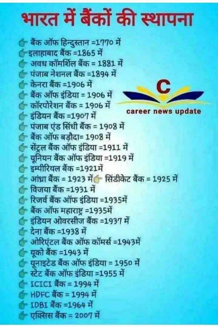 📢जॉब्स/एग्जाम नोटिस बोर्ड - भारत में बैंकों की स्थापना बैंक ऑफ हिन्दुस्तान - 1970 में 6इलाहाबाद बैंक - 1865 में अवध कॉमर्शिल बैंक = 1881 में पंजाब नेशनल बैंक - 1894 में केनरा बैंक 31906 में बैंक ऑफ इंडिया - 1906 में कॉरपोरेशन बैंक 1906 में career news update ' इंडियन बैंक - 1907 में पंजाब एंड सिंधी बैंक - 1908 में बैंक ऑफ बड़ौदा - 1908 में सेंट्रल बैंक ऑफ इंडिया 31911 में यूनियन बैंक ऑफ इंडिया - 1919 में Cइम्पीरियल बैंक - 1921 में आंध्रा बैंक % 3D 1923 में सिंडीकेट बैंक - 1925 में - विजया बैंक - 1931 में रिजर्व बैंक ऑफ इंडिया - 1935में + बैंक ऑफ महाराष्ट % 3D1935में C - इंडियन ओवरसीज बैंक - 1937 में + देना बैंक - 1938 में ओरिएंटल बैंक ऑफ कॉमर्स - 1943में ( यूको बैंक - 1943 में यूनाइटेड बैंक ऑफ इंडिया % 3D1950 में + स्टेट बैंक ऑफ इंडिया - 1955 में CICICI बैंक % D1994 में CHDFC बैंक = 1994 में CIDBI बैंक - 1964 में + एक्सिस बैंक % 2007 में - ShareChat