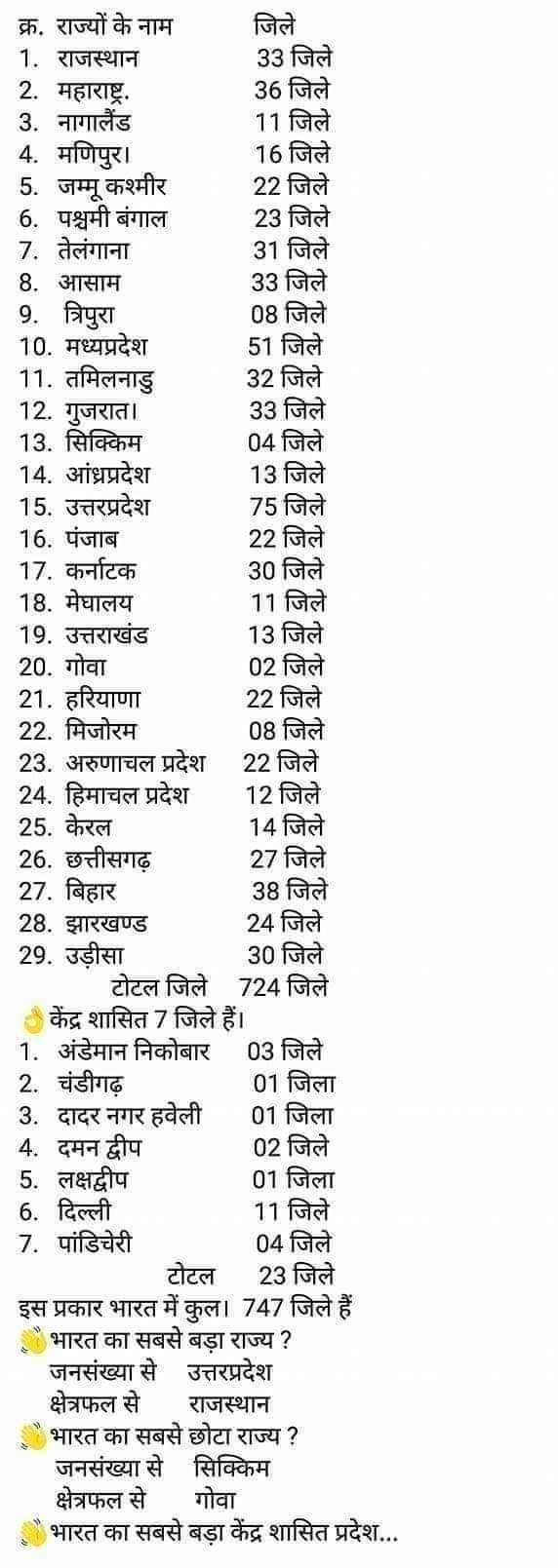 📢जॉब्स/एग्जाम नोटिस बोर्ड - क्र . राज्यों के नाम जिले 1 . राजस्थान 33 जिले 2 . महाराष्ट्र . 36 जिले 3 . नागालैंड 11 जिले 4 . मणिपुर । 16 जिले 5 . जम्मू कश्मीर 22 जिले 6 . पश्चमी बंगाल 23 जिले 7 . तेलंगाना 31 जिले 8 . आसाम 33 जिले 9 . त्रिपुरा 08 जिले 10 . मध्यप्रदेश 51 जिले 11 . तमिलनाडु 32 जिले 12 . गुजरात । 33 जिले 13 . सिक्किम 04 जिले 14 . आंध्रप्रदेश 13 जिले 15 . उत्तरप्रदेश 75 जिले 16 . पंजाब 22 जिले 17 . कर्नाटक 30 जिले 18 . मेघालय 11 जिले 19 . उत्तराखंड 13 जिले 20 . गोवा 02 जिले 21 . हरियाणा 22 जिले 22 . मिजोरम 08 जिले 23 . अरुणाचल प्रदेश 22 जिले 24 . हिमाचल प्रदेश 12 जिले 25 . केरल 14 जिले 26 . छत्तीसगढ़ 27 जिले 27 . बिहार 38 जिले 28 . झारखण्ड 24 जिले 29 . उड़ीसा 30 जिले टोटल जिले 724 जिले केंद्र शासित 7 जिले हैं । 1 . अंडेमान निकोबार 03 जिले 2 . चंडीगढ़ 01 जिला 3 . दादर नगर हवेली 01 जिला 4 . दमन द्वीप 02 जिले 5 . लक्षद्वीप 01 जिला 6 . दिल्ली 11 जिले 7 . पांडिचेरी 04 जिले टोटल 23 जिले इस प्रकार भारत में कुल । 747 जिले हैं भारत का सबसे बड़ा राज्य ? जनसंख्या से उत्तरप्रदेश क्षेत्रफल से राजस्थान भारत का सबसे छोटा राज्य ? जनसंख्या से सिक्किम क्षेत्रफल से गोवा भारत का सबसे बड़ा केंद्र शासित प्रदेश . . . - ShareChat