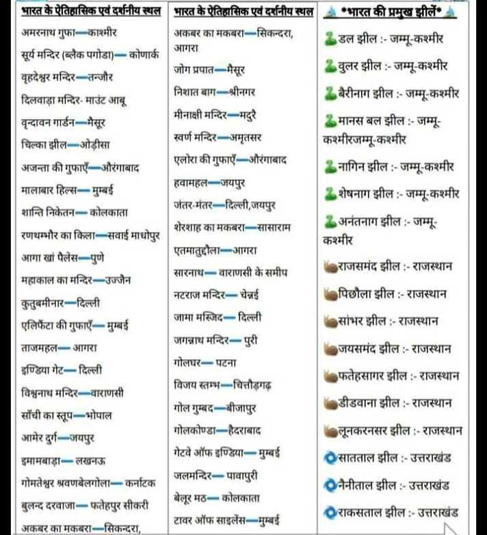📢जॉब्स/एग्जाम नोटिस बोर्ड - भारत की प्रमुख झीलें । 3 डल झील : - जम्मू - कश्मीर भारत के ऐतिहासिक एवं दर्शनीय स्थल भारत के ऐतिहासिक एवं दर्शनीय स्थल अमरनाथ गुफा - काश्मीर अकबर का मकबरा - सिकन्दरा , आगरा सूर्य मन्दिर ( ब्लैक पगोडा ) - कोणार्क वृहदेश्वर मन्दिर - तन्जोर जोग प्रपात - मैसूर निशात बाग - श्रीनगर दिलवाड़ा मन्दिर - माउंट आबू वृन्दावन गार्डन - मैसूर मीनाक्षी मन्दिर - मदुरै चिल्का झील - ओड़ीसा स्वर्ण मन्दिर - अमृतसर एलोरा की गुफाएँ - औरंगाबाद अजन्ता की गुफाएँ - औरंगाबाद हवामहल - जयपुर मालाबार हिल्स - मुम्बई शान्ति निकेतन - कोलकाता जंतर - मंतर - दिल्ली , जयपुर शेरशाह का मकबरा - सासाराम रणथम्भौर का किला - सवाई माधोपुर आगा खां पैलेस - पुणे एतमातुद्दौला - आगरा महाकाल का मन्दिर - उज्जैन सारनाथ - वाराणसी के समीप नटराज मन्दिर - चेन्नई कुतुबमीनार - दिल्ली जामा मस्जिद - दिल्ली एलिफेंटा की गुफाएँ - मुम्बई जगन्नाथ मन्दिर - पुरी ताजमहल - आगरा गोलघर - पटना इण्डिया गेट - दिल्ली विजय स्तम्भ - चित्तौड़गढ़ विश्वनाथ मन्दिर - वाराणसी साँची का स्तूप - भोपाल गोल गुम्बद - बीजापुर गोलकोण्डा - हैदराबाद आमेर दुर्ग - जयपुर इमामबाड़ा - लखनऊ गेटवे ऑफ इण्डिया - मुम्बई गोमतेश्वर श्रवणबेलगोला - कर्नाटक जलमन्दिर - पावापुरी बेलूर मठ - कोलकाता बुलन्द दरवाजा - फतेहपुर सीकरी टावर ऑफ साइलेंस - मुम्बई अकबर का मकबरा - सिकन्दरा , 3 वुलर झील : - जम्मू - कश्मीर बैरीनाग झील : - जम्मू - कश्मीर मानस बल झील : - जम्मू कश्मीरजम्मू - कश्मीर नागिन झील : - जम्मू - कश्मीर शेषनाग झील : - जम्मू - कश्मीर अनंतनाग झील : - जम्मू कश्मीर राजसमंद झील : - राजस्थान Noपिछोला झील : - राजस्थान सांभर झील : - राजस्थान जयसमंद झील : - राजस्थान • फतेहसागर झील : - राजस्थान . डीडवाना झील : - राजस्थान लूनकरनसर झील : - राजस्थान सातताल झील : - उत्तराखंड नैनीताल झील : - उत्तराखंड राकसताल झील : - उत्तराखंड - ShareChat