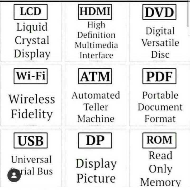 📢जॉब्स/एग्जाम नोटिस बोर्ड - LCD Liquid Crystal Display HDMI High Definition Multimedia Interface DVD Digital Versatile Disc Wi - Fi PDF Wireless Fidelity ATM Automated Teller Machine Portable Document Format DP USB Universal Arial Bus Display Picture ROM Read Only Memory - ShareChat