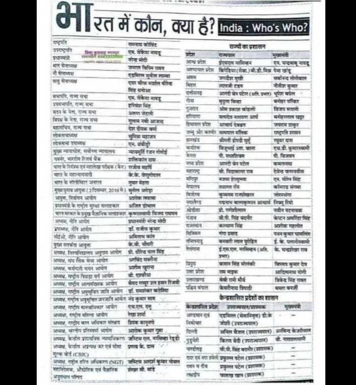 📝जॉब/एग्जाम प्रिपरेशन - रत में कौन , क्या है ? India : Who ' s Who ? India : Who ' s Who ? राज्यों का प्रशासन उपराएपनि द्विगवियर ( सेवा . ) बी . डी . मित्र पेमा खांद जगदीश मुखी सार्धानन्द सोनोवाल ज्यालजी टार आनंदीबेन पटेल ( म . प्रभा ) भूपेश बघेल - विज्ञयशापानी मनोहरलाल खदर प्राचार्यकाल जयरामाकर एम . केया नायदा नरेन्द्र मोदी भलनायक जमाल चिपिन रावत एडमिरल सुनील राया वायु सेनाध्यक्ष एयर चीफ मार्शल बरिन्द्र सिंह धनोभा सभापति , राज्यसभा उपसभापति , गन्द हरिवंश सिंह मलकारावासभा अरुण जेटली विपक्ष के नेता , राज्यसभा गुलाम नबी आजाद महासचिव , राज्यसभा देश दीपक वर्मा सुमित्रा महाजन लोकसभा उपाध्यक्ष एम . बीरे न्यायमूर्ति रंजन गोगोई गवर्नर , भारतीय रिजर्व बैंक भारत के नियंत्रक एवं महालेखापरीक्षक ( कर ) राजीव महर्षि के . के . वेणुगोपाल भारत केसीलीसिटर जनरल नुषार मेहता मुखाचुनाव आयुक्त ( 2दिसम्बर , 2018 में ) मुनील अरोड़ा आपुल , निर्वाचन आयोग प्रमाकायामा प्रधानमंत्री के राष्ट्रीय सुरक्षा सलाहकार भारतसरकार के प्रमुख बैज्ञानिकसलाहकार अध्यक्ष नीति आयोग उपमा , नीति आयोग सीईभी , नीति आयोग मुख्य सतर्कता आयुक्त की चौधरी ( अध्या , विश्वविद्यालय अनुचन आयोग प्रो . धीरेन्द्र पाल सिंह अध्यक्ष , संघनिषक सेवा आयोग अध्या , कर्मचारी चयन आयोग शीम वाना अध्या , राष्ट्रीय पिछड़ा वर्ग आयोगबी . एवीया अध्य , राष्ट्रीय अल्पसंख्यक आयोग मेघदगप्पर लहसन रिजर्व अध्याय , राष्ट्रीय अनुचित जाति आयोग डा . वित अध्य , राष्ट्रीय अनुचित जनजाति आयोग नंदकुमार साद अजय , राष्ट्रीय मानवाधिकार आयोग एचएम . दनु अध्या , राष्ट्रीय महिला आयोग रेखा शर्मा अध्यक्ष , राष्ट्रीय बाल अधिकार संरक्षण जिककानुनी अध्यक्ष , भारतीय प्रतिस्पर्ण आधीन अशोक कुमार गुमा अध्या , केन्द्रीय प्रशासनिक न्यायाधिकरण जस्टिम एल . नरसिम्हा रेड्डी अध्या , केन्द्रीय अप्रत्यक्ष कर एवं सीमा प्रणव के . दास र गुक बाई ( CBIC ) अध्या , राष्ट्रीय हरित अधिकरण ( NGT ) जस्टिम आदर्श कुमा गोपाल ' महानिदेशक , औद्योगिक व वैज्ञानिक शेखर सी . माडे अनुसंधान परिषद श्रीमती दोपदी मुर्म एच . डी . कमारस्वामी ीमाशयम पी . विजयन आनंदी बेन पटेल सी . विद्यासागर राव एनबीरन सिंह तथागत रोय कॉनराड संगमा जारमयंगा पनामबालाकृष्णन आचार्य निमा रियो मोतीलाल नवीन पटनायक बी . पी . सिंह बदनौर केष्ट