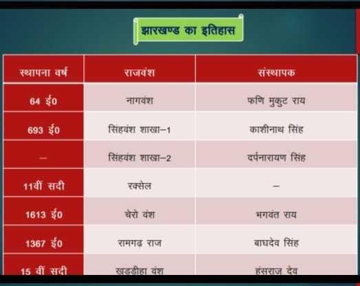 📝जॉब/एग्जाम प्रिपरेशन - झारखण्ड का इतिहास स्थापना वर्ष राजवंश संस्थापक 64 ई० नागवंश फणि मुकुट राय 693 ई० सिंहवंश शाखा - 1 काशीनाथ सिंह सिंहवंश शाखा - 2 दर्पनारायण सिंह 11वीं सदी रक्सेल 1613 ई० चेरो वंश भगवंत राय 1367 ई० रामगढ़ राज बाघदेव सिंह 15 वीं सदी खड्डीहा वंश हंसराज देव - ShareChat
