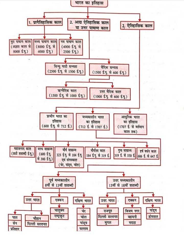 📝जॉब/एग्जाम प्रिपरेशन - भारत का इतिहास 1 . प्रागैतिहासिक काल 2 . आद्य ऐतिहासिक काल या उत्तर पाषाण काल 2 . ऐतिहासिक काल पुरा पाषाण काल मध्य पाषाण काल नव पाषाण काल ( अज्ञात काल से | | ( 8000 ई . पू . से | | ( 4000 ई . पू . से 8000 ई . पू . ) | | 4000 ई . पू . ) 2500 ई . पू . ) सिन्धु घाटी सभ्यता ( 2500 ई . पू . से 1500 ई . पू . ) वैदिक सभ्यता ( 1500 ई . पू . से 600 ई . पू . ) ऋग्वैदिक काल उत्तर वैदिक काल | ( 1500 ई . पू . से 1000 ई . पू . ) | | ( 1000 ई . पू . से 600 ई . पू . ) | प्राचीन भारत का | मध्यकालीन भारत इतिहास का इतिहास ( 600 ई . पू . से 712 ई . ) ] ( 712 ई . से 1707 ई . ) आधुनिक भारत का इतिहास ( 1707 ई . से वर्तमान काल तक ) महाजनपद काल | मगध साम्राज्य | | मौर्य साम्राज्य ( छठी शताब्दी ई . पू . ) | | ( 600 ई . पू . | | 323 ई . पू . से 184 ई . पू . से 300 ई . पू . ) एवं संगमकाल . ( चेर , पांड्य , चोल ) मौर्योत्तर काल | | गुप्त साम्राज्य | | हर्ष वर्धन काल 184 ई . पू . से 319 ई . 319 ई . से 550 4606 ई . से 647 ई . पूर्व मध्यकालीन 8वीं से 13वीं शताब्दी उत्तर मध्यकालीन | 13वीं से 18वीं शताब्दी उत्तर भारत दक्कन दक्षिण भारत उत्तर भारत दक्कन दक्षिण भारत चालुक्य राष्ट्रकूट विजय नगर बहमनी राजपूत | दिल्ली सल्तनत मुगल पांड्य होयसल चेर चोल पांड्य पल्लव पाल । । चौहान | दिल्ली सल्तनत प्रतिहार सेन मराठा - ShareChat