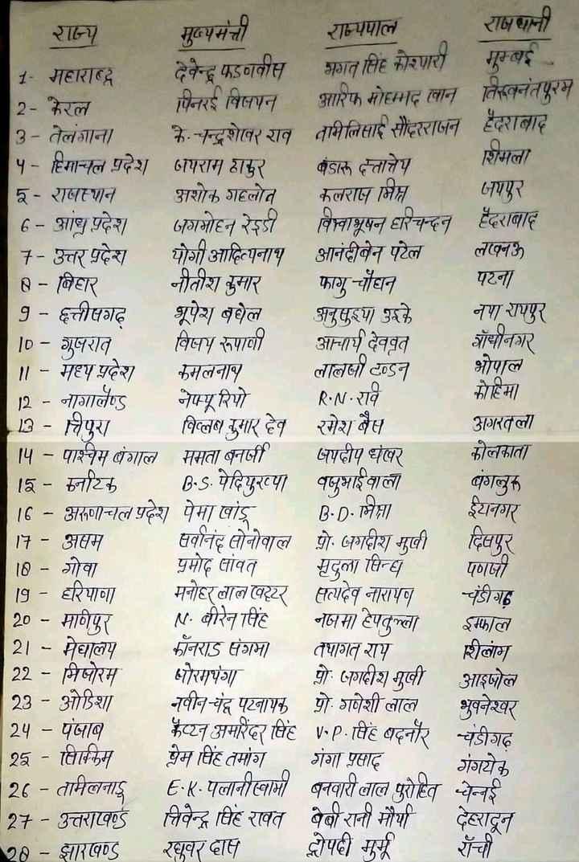 📝जॉब/एग्जाम प्रिपरेशन - CGON राज्य मुख्यमंत्ती राम्यपाल राजधानी देवेन्द्र फडननीत भगत सिंह कोरणारा 1 - महाराष्ट्र गुम्बई 2 - केरल पिनरई विलपन आरिफ मोहम्मद ( लान तिववनंतपुरम 3 - तेलंगाना के . चन्द्रशोलर राव तमिलिसा सौंदरराजन हैदराबाद ५ - हिमाचल प्रदेश पराम ठाकुर कंडारू दत्तात्तेय शिमला २ - रावरान अशोक गहलोत कलराज मित जयपुर 6 - शाथ प्रदेश जगमोहन रेडी विवाभूषन हारचन्दन हैदराबाद 7 - उत्तर प्रदेश योगी आदित्यनाथ आनंदीबेन पटेल लखनऊ 8 - विहार नीतीश कुमार फागू चौधन पटना 9 - हत्तीपगह भूपेश बघेल अनुसुइया उइके नपा रायपुर ID - गुजरात विषम रूपावी आचार्य देवव्रत चायानगर ॥ - मध्य प्रदेश कमलनाव लालो टन्डन भोपाल | 12 - नागालैण्ड नफ्यूरियोRN - राव कोहिमा 13 - लिपुरा विल्ला सुमार हेत रमेश बैस अगरवला - पाश्चम बंगाल ममता बनर्जी पदीप धखर कोलकाता 15 - नाटक B . S . पेदियुरख्या वधूभाई वाला बंगलुरु 16 - अरुणाचल प्रदेश पेमा खांडू B . D . मिता इयनगर 17 - असम सर्वानंद सोनोवाल पो . अगदीश मावी दिवपुर 10 - गोवा प्रमोद सांवत मृदुला सिन्ध पणी 19 - हरियाणा मनोहरलाल खटर सत्यदेव नारायण चंडीगढ़ 20 - मागपुर वीरेन सिंह नजमा हेपतुला फाल 21 - मेघालय कॉनराड संगमा तपागत राम शिलाम 22 - मिजोरम धोरमपंगा पो . जगदीश मुखी आइपोल - ओडिशा नवीन - चैन पटनायक पो . गणेशी लाल भुवनेश्वर 24 - पंजाब कएन अमरिंदर सिंह v . P . सिंह बदनौर चंडीगढ़ 25 - विक्किम प्रेम सिंह तमांग गंगा प्रसाद गंगयेक 126 - तमिलना E . K . पलानीस्वामी बनवारी लाल पुरोहित चेन्नई 127 - उत्तराकडे निवेन्द्र सिंह रावत बेबी रानी मौर्या देहरादून 28 - झारखण्ड रघुवर दात दोपदी मुर्मू रांची - ShareChat
