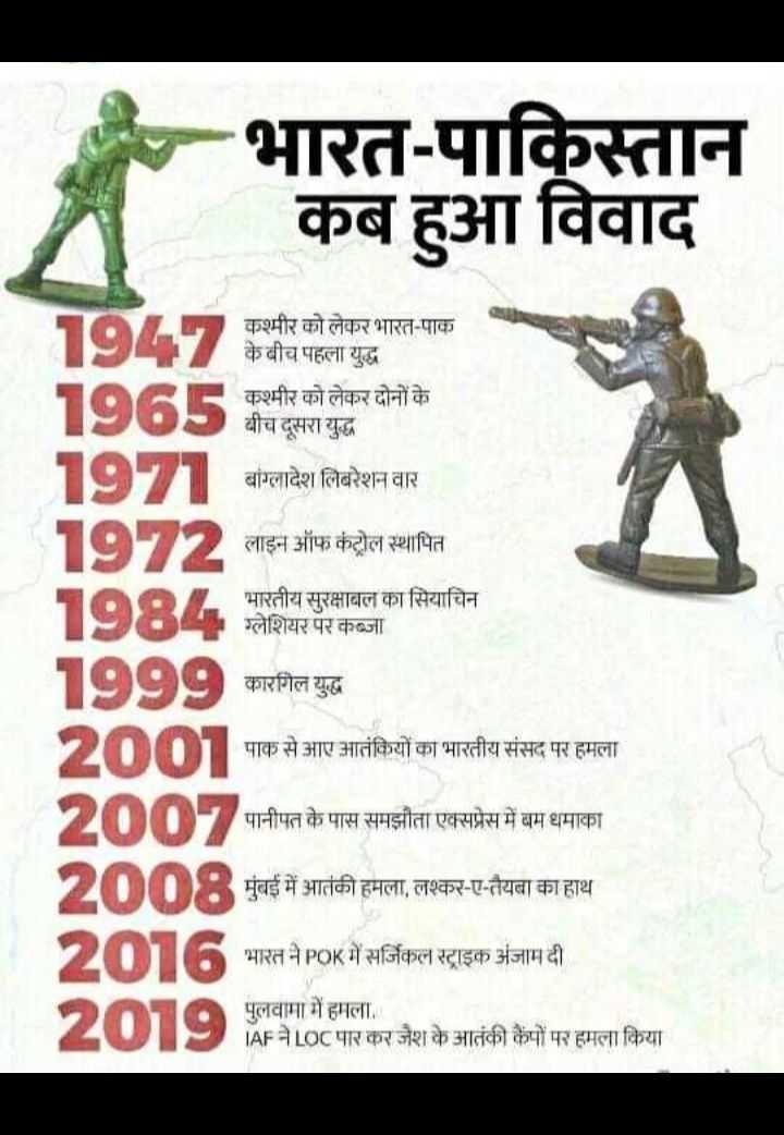 📝जॉब/एग्जाम प्रिपरेशन - भारत - पाकिस्तान कब हुआ विवाद 1947 केबीच पहला युद्ध कश्मीर को लेकर भारत - पाक 1965 कश्मीर को लेकर दोनों के 1971 बांग्लादेश लिबरेशन वार 1972 लाइन ऑफ कंट्रोल स्थापित लाइन ऑफ कंटोल स्थापित भारतीय सुरक्षाबल का सियाचिन ग्लेशियर पर कब्जा 1999 कारगिल युद्ध 2001 2001 पाक से आए आतंकियों का भारतीय संसद पर हमला पानीपत के पास समझौता एक्सप्रेस में बम धमाका तंकी हमला , लश्कर - ए - तैयबा का हाथ भारत ने POK में सर्जिकल स्ट्राइक अंजाम दी 721 . पुलवामा में हमला . MAF ने LOC पार कर जैश के आतंकी कैंपों पर हमला किया - ShareChat