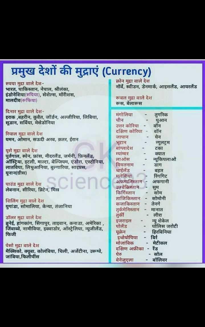 📝जॉब/एग्जाम प्रिपरेशन - प्रमुख देशों की मुद्राएं ( Currency ) क्रोन मुद्रा वाले देश नॉर्वे , स्वीडन , डेनमार्क , आइसलैंड , आयरलैंड रुपया मुद्रा वाले देश भारत , पाकिस्तान , नेपाल , श्रीलंका , इंडोनेशिया ( रुपिया ) , सेशेल्स , मॉरीशस , मालदीव ( रूफिया ) रूबल मुद्रा वाले देश रूस , बेलारूस दिनार मुद्रा वाले देश इराक , बहरीन , कुवैत , जॉर्डन , अल्जीरिया , लिबिया , सूडान , सर्बिया , मेसेडोनिया रियाल मुद्रा वाले देश यमन , ओमान , सऊदी अरब , कतर , ईरान यूरो मुद्रा वाले देश पुर्तगाल , स्पेन , फ्रांस , नीदरलैंड , जर्मनी , फ़िनलैंड , ऑस्ट्रिया , इटली , माल्टा , बेल्जियम , एंडोरा , एस्टोनिया , लातविया , लिथुआनिया , बुल्गारिया , साइप्रस , यूनान ( ग्रीस ) पाउंड मुद्रा वाले देश लेबनान , सीरिया , ब्रिटेन , मिस्र मंगोलिया - तगरिक चीन - युआन उत्तर कोरिया - वॉन दक्षिण कोरिया - वॉन जापान येन भूटान नगूलट्रम बांग्लादेश टका म्यांमार क्यात लाओस न्यूकिपलाओ वियतनाम डाग थाईलैंड बहत मलेशिया रिंगगिट अफगानिस्तान - अफगानी उज्बेकिस्तान - सुम किर्गिस्तान ताजिकिस्तान - सोमोनी कजाकिस्तान - तेनगे तुर्कमेनिस्तान - मानात तुर्की इजराइल न्यू शेकेल पोलैंड - पोलिस जरोटी युक्रेन - हिरविनिया इथोयोपिया - बिरं मोजांबिक - मेटीकल दक्षिण अफ्रीका - रेंड पेरु - सोल वेनेजुएला - बॉलिवर शिलिंग मुद्रा वाले देश युगांडा , सोमालिया , केन्या , तंजानिया - लीरा डॉलर मुद्रा वाले देश ब्रूनेई , हांगकांग , सिंगापुर , ताइवान , कनाडा , अमेरिका , जिंबाब्वे , नामीविया , इक्वाडोर , ऑस्ट्रेलिया , न्यूजीलैंड , फिजी पेसो मुद्रा वाले देश मैक्सिको , क्यूबा , कोलंबिया , चिली , अर्जेंटीना , उरूग्वे , जांबिया , फिलीपींस - ShareChat