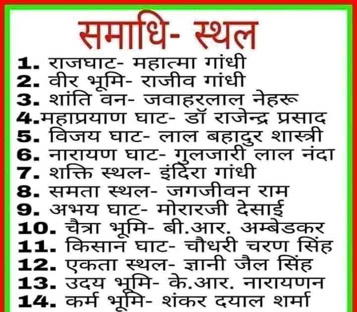 🌐 डिजिटल इंडिया - समाधि - स्थल 1 . राजघाट - महात्मा गांधी 2 . वीर भूमि - राजीव गांधी 3 . शांति वन - जवाहरलाल नेहरू 4 . महाप्रयाण घाट - डॉ राजेन्द्र प्रसाद 5 . विजय घाट - लाल बहादुर शास्त्री 6 . नारायण घाट - गुलजारी लाल नंदा 7 . शक्ति स्थल - इंदिरा गांधी 8 . समता स्थल - जगजीवन राम 9 . अभय घाट - मोरारजी देसाई 10 . चैत्रा भूमि - बी . आर . अम्बेडकर 11 . किसान घाट - चौधरी चरण सिंह 12 . एकता स्थल - ज्ञानी जैल सिंह 13 . उदय भूमि - के . आर . नारायणन 14 . कर्म भूमि - शंकर दयाल शर्मा - ShareChat