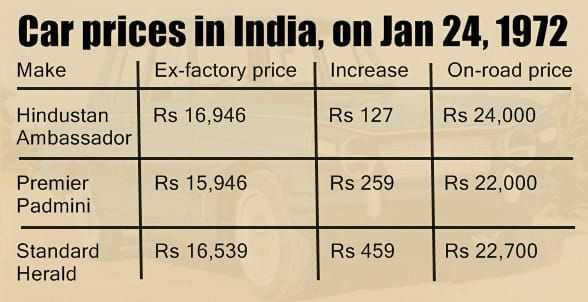 🤲 तुलसीदास जयंती - Car prices in India , on Jan 24 , 1972 Make Ex - factory price Increase | On - road price Rs 16 , 946 Rs 127 Rs 24 , 000 Hindustan Ambassador Rs 15 , 946 Rs 259Rs 22 , 000 Premier Padmini Rs 16 , 539 Rs 459 Standard Herald Rs 22 . 700 - ShareChat