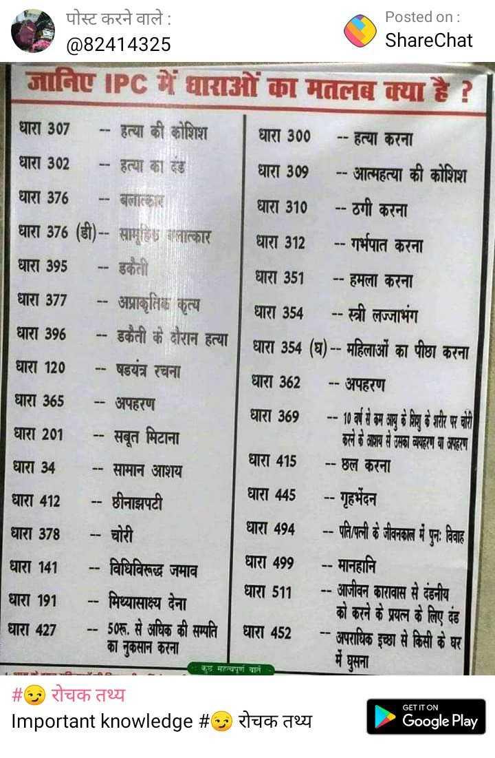 😂फादर्स डे जोक्स - पोस्ट करने वाले : Posted on : @ 82414325 ShareChat जानिए IPC में वाराओं का मतलब क्या है ? धारा 307 - - हत्या की कोशिश   धारा 300 - - हत्या करना धारा 302 - - हत्या का दंड धारा 309 - - आत्महत्या की कोशिश धारा 376 धारा 310 - - ठगी करना ( डी ) - - सामु तात्कार धारा 312 - - गर्भपात करना धारा 351 - - हमला करना धारा 377 - - अप्राकृतिक कृत्य । धारा 354 - - स्त्री लज्जाभंग धारा 396 - - डकैती के दौरान हत्या धारा 354 ( घ ) - - महिलाओं का पीछा करना धारा 120 - - षडयंत्र रचना धारा 362 - - अपहरण धारा 365 - - अपहरण धारा 369 - - 10 वर्ष से कम आयु के शिशु के शरीर पर चोरी धारा 201 - - सबूत मिटाना   छले के आशय से उसका बयहाण या अपहरण धारा 34 - - सामान आशय धारा 415 - - छल करना - - छीनाझपटी धारा 445 - - गृहभेदन धारा 378 - - चोरी धारा 494 - - पति पत्नी के जीवनकाल में पुनः विाह । धारा 141 धारा 499 - - मानहानि   - - मिथ्यासाक्ष्य देना । धारा 511 धारा 191 - - आजीवन कारावास से दंडनीय   को करने के प्रयत्न के लिए दंड धारा 427 - - 50रू . से अधिक की सम्पति धारा 452 - - अपराधिक इच्छा से किसी के घर   का नुकसान करना । में घुसना - - - - # रोचक तथ्य Important knowledge # ० रोचक तथ्य Google Play धारा 412 N विधिवद्ध जमाव कुछ महत्वपूर्ण बाते : GET IT ON - ShareChat