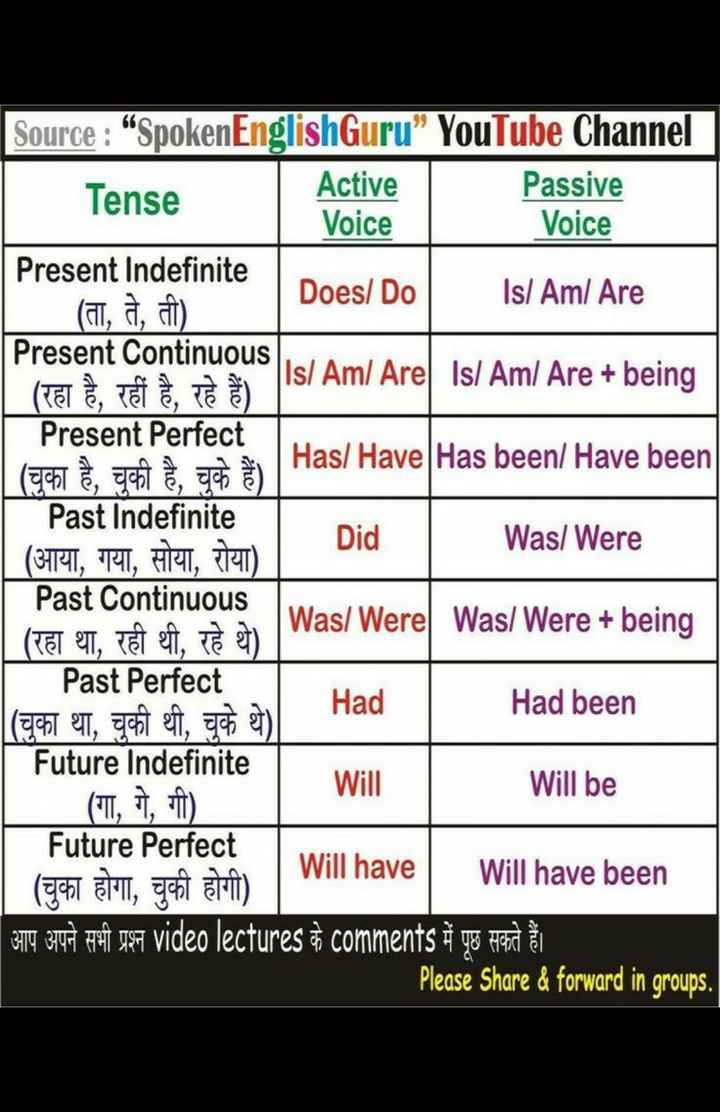 "📚बच्चों की पढ़ाई - Voice le Did Source : "" Spoken EnglishGuru "" YouTube Channel Tense Active Passive Voice Present Indefinite Does / Do Isl Aml Are ( a , a , ) Present Continuous Isl Aml Arel Isl Aml Are + being ( TET , TETA TE ) Present Perfect Has / Have Has been / Have been Past Indefinite Was / Were ( 311 , RI , AI , TU Past Continuous Was / Were Was / Were + being 
