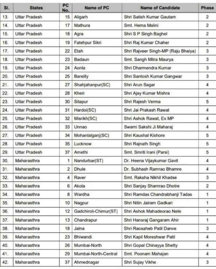 बीजेपी उम्मीदवारों की सूची - Si . States Phase 13 . Uttar Pradesh PC Name of PC No . 15 Aligarh 17 Mathura 18 Agra Name of Candidate Shri Satish Kumar Gautam Smt . Hema Malini Shri SP Singh Baghel 14 . 15 . 16 . 17 . Uttar Pradesh Uttar Pradesh Uttar Pradesh Uttar Pradesh Shri Raj Kumar Chaher Shri Rajveer Singh - MP ( Raju Bhaiya ) Smt . Sangh Mitra Maurya 18 . Uttar Pradesh 19 . Uttar Pradesh Shri Dharmendra Kumar 20 . Uttar Pradesh Shri Santosh Kumar Gangwar 21 . Uttar Pradesh 22 , Uttar Pradesh 19 Fatehpur Sikri 22 Etah 23 Badaun 24 Aonla 25 Bareilly Shahjahanpur ( SC ) 28 Kheri 30 Sitapur 31 Hardoi ( SC ) 32 Misrikh ( SC ) 33 Unnao 34 Mohanlalganj ( SC ) 35 Lucknow 37 Amethi Shri Arun Sagar Shri Ajay Kumar Mishra Shri Rajesh Verma Shri Jai Prakash Rawat 23 . Uttar Pradesh 5 24 . Uttar Pradesh Shri Ashok Rawat , Ex MP 25 . 26 . 27 , Uttar Pradesh Uttar Pradesh Uttar Pradesh Swami Sakshi Ji Maharaj Shri Kaushal Kishore 28 . Uttar Pradesh Shri Rajnath Singh 29 . Uttar Pradesh Smt . Smriti Irani ( Parsi ) 30 . Maharasthra Dr . Heena Vijaykumar Gavit 31 . Maharasthra Dr . Subhash Ramrao Bhamre Nandurbar ( ST ) 2 Dhule Raver 6 Akola 32 . Maharasthra Smt . Raksha Nikhil Khadse 2 2 33 . 34 . Maharasthra Maharasthra Shri Sanjay Shamrao Dhotre Shri Ramdas Chandrabhanji Tadas 8 Wardha Maharasthra Shri Nitin Jairam Gadkari 35 . 36 . 37 . Maharasthra Shri Ashok Mahadeorao Nete Nagpur 12 Gadchiroli - Chimur ( ST ) 13 Chandrapur 18 Jalna 23 Bhiwandi Shri Hansraj Gangaram Ahir Maharasthra Maharasthra Maharasthra 38 . Shri Raosaheb Patil Danve 39 . Shri Kapil Moreshwar Patil 4 40 . Maharasthra 26 Mumbai - North Shri Gopal Chinayya Shetty 41 . Maharasthra 29 Mumbai - North - Central 37 Ahmednagar Smt . Poonam Mahajan Shri Sujay Vikhe 42 . Maharasthra - ShareChat
