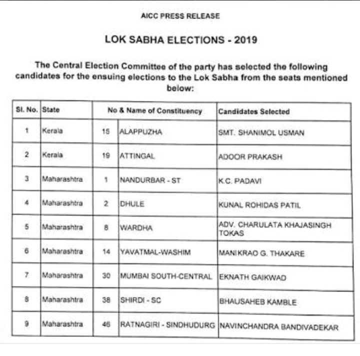 बीजेपी उम्मीदवारों की सूची - AICC PRESS RELEASE LOK SABHA ELECTIONS - 2019 The Central Election Committee of the party has selected the following candidates for the ensuing elections to the Lok Sabha from the seats mentioned below : SI . No . State No & Name of Constituency Candidates Selected 1 Kerala 15 ALAPPUZHA SMT . SHANIMOL USMAN 2 Kerala 19 ATTINGAL ADOOR PRAKASH 3 Maharashtra NANDURBAR - ST K . C . PADAVI Maharashtra 2 DHULE KUNAL ROHIDAS PATIL 5 Maharashtra 18 WARDHA ADV . CHARULATA KHAJASINGH TOKAS 6 Maharashtra 14 YAVATMAL - WASHIM MANIKRAO G . THAKARE 7 Maharashtra 30 MUMBAI SOUTH - CENTRAL EKNATH GAIKWAD B Maharashtra 38 SHIRDI - SC BHAUSAHEB KAMBLE 9 Maharashtra | 46 RATNAGIRI - SINDHUDURG INAVINCHANDRA BANDIVADEKAR - ShareChat