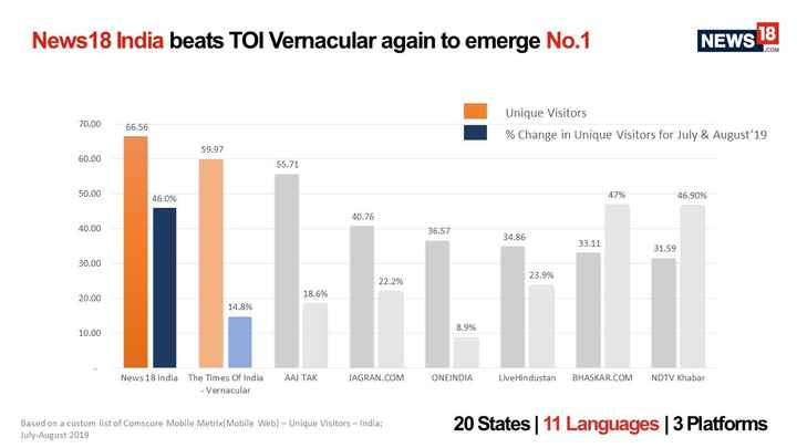 📺 ब्रेकिंग न्यूज - News18 India beats TOI Vernacular again to emerge No . 1 NEWS 18 . COM Unique Visitors 70 . 00 66 . 56 % Change in Unique Visitors for July & August 19 59 . 97 60 . 00 55 . 71 50 . 00 46 . 0 % 47 % 46 . 90 % 40 . 76 40 . 00 36 . 57 34 . 86 33 . 11 31 . 59 30 . 00 23 . 9 % 22 . 2 % 18 . 6 % 20 . 00 14 . 8 % 8 . 9 % 10 . 00 News 18 India AAJ TAK JAGRAN . COM ONEINDIA Live Hindustan BHASKAR . COM NDTV Khabar The Times Of India - Vernacular Based on a custom list of Comscore Mobile Metrix ( Mobile Web ) - Unique Visitors - India ; July - August 2019 20 States   11 Languages   3 Platforms - ShareChat