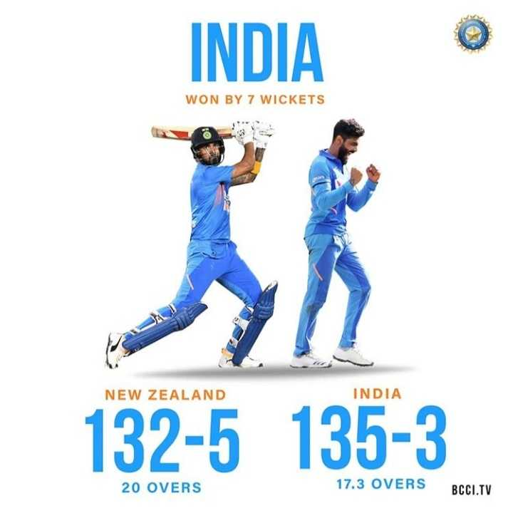 🏏भारत की जीत🤗 - INDIA WON BY 7 WICKETS NEW ZEALAND INDIA 132 - 5 135 - 3 20 OVERS 17 . 3 OVERS BCCI . TV - ShareChat