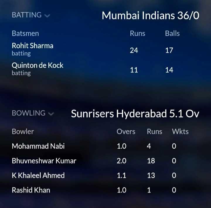 🏏 मुंबई 🔵 vs हैदराबाद 🧡 - BATTING v Mumbai Indians 36 / 0 Batsmen Runs Balls 24 17 Rohit Sharma batting Quinton de Kock batting . 1114 BOWLING Sunrisers Hyderabad 5 . 1 Ov Bowler Overs Runs Wkts Mohammad Nabi 1 . 0 4 0 Bhuvneshwar Kumar 2 . 0 18 0 K Khaleel Ahmed 1 . 1 13 0 Rashid Khan 1 . 0 1 0 o o - ShareChat