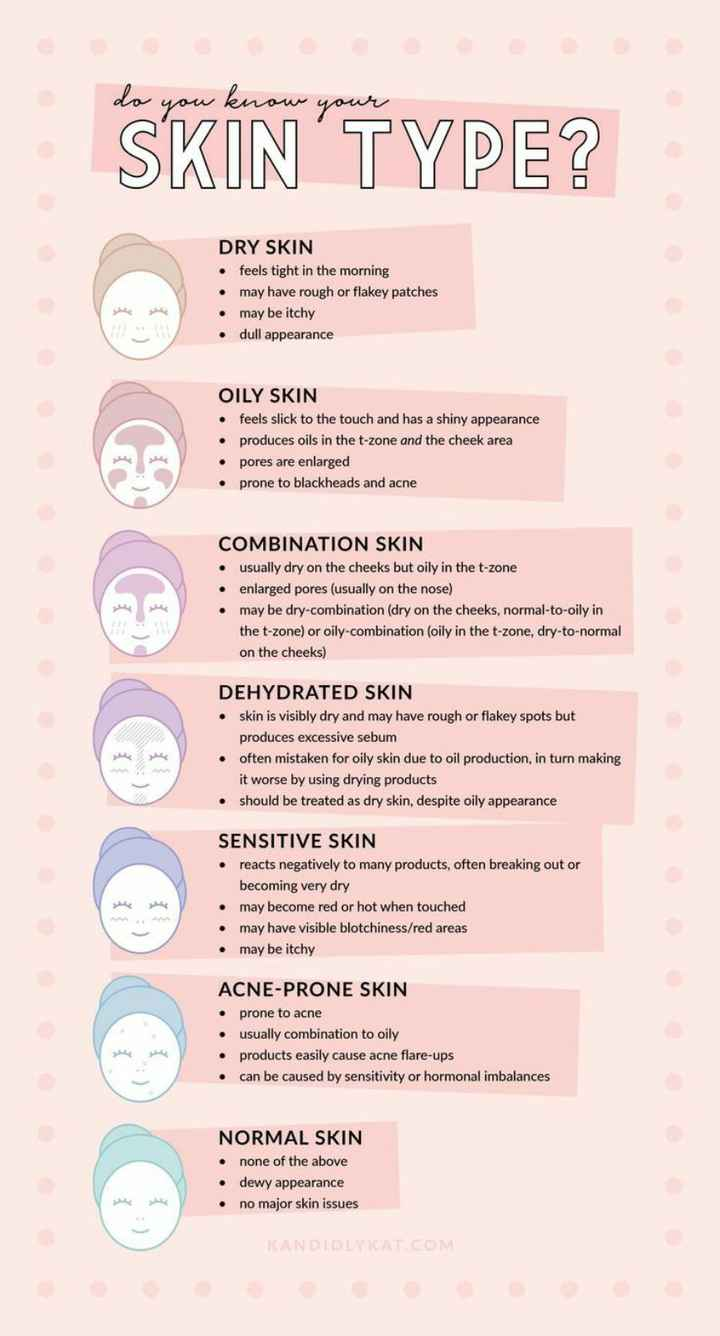 💄 मेकअप टिप्स - do you know you SKIN TYPE ? DRY SKIN feels tight in the morning may have rough or flakey patches may be itchy • dull appearance OILY SKIN feels slick to the touch and has a shiny appearance produces oils in the t - zone and the cheek area pores are enlarged prone to blackheads and acne COMBINATION SKIN usually dry on the cheeks but oily in the t - zone enlarged pores ( usually on the nose ) may be dry - combination ( dry on the cheeks , normal - to - oily in the t - zone ) or oily - combination ( oily in the t - zone , dry - to - normal on the cheeks ) DEHYDRATED SKIN skin is visibly dry and may have rough or flakey spots but produces excessive sebum • often mistaken for oily skin due to oil production , in turn making it worse by using drying products should be treated as dry skin , despite oily appearance SENSITIVE SKIN reacts negatively to many products , often breaking out or becoming very dry may become red or hot when touched may have visible blotchiness / red areas • may be itchy ACNE - PRONE SKIN • prone to acne usually combination to oily products easily cause acne flare - ups can be caused by sensitivity or hormonal imbalances NORMAL SKIN none of the above dewy appearance no major skin issues KANDIDLYKAT . COM - ShareChat