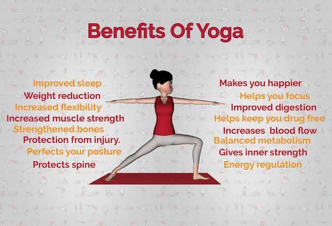 🔖योग शिक्षण - Benefits Of Yoga Improved sleep Weight reduction Increased flexibility Increased muscle strength Strengthened bones Protection from injury . Perfects your posture Protects spine Makes you happierė Helps you focus Improved digestion Helps keep you drug free Increases blood flow Balanced metabolism Gives inner strength Energy regulation - ShareChat