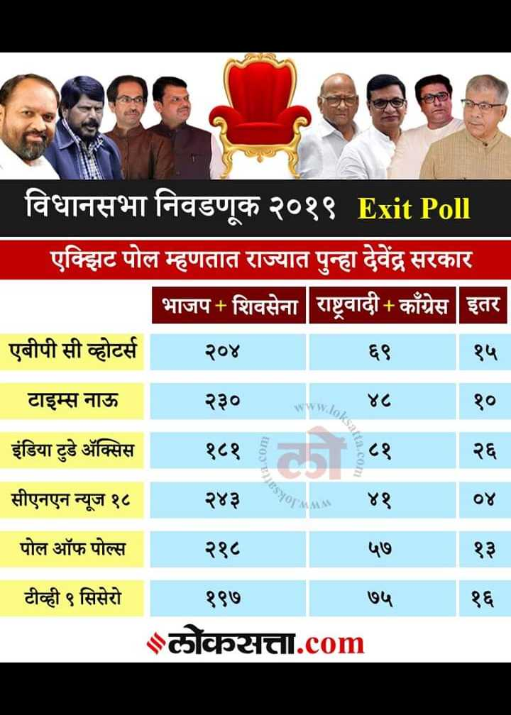 🚂राज ठाकरे - विधानसभा निवडणूक २०१९ Exit Poll एक्झिट पोल म्हणतात राज्यात पुन्हा देवेंद्र सरकार भाजप + शिवसेना राष्ट्रवादी काँग्रेस   इतर एबीपी सी व्होटर्स २०४ ६ ९ १५ _ _ _ टाइम्स नाऊ २३०www . ४८ १० इंडिया टुडे अॅक्सिस १८१ वी ८१ २६ सीएनएन न्यूज १८ २४३ rahne ४१ ०४ पोल ऑफ पोल्स २१८ ५ ७ १३ टीव्ही ९ सिसेरो १९७ ७५ लोकसत्ता . com स a . com - ShareChat