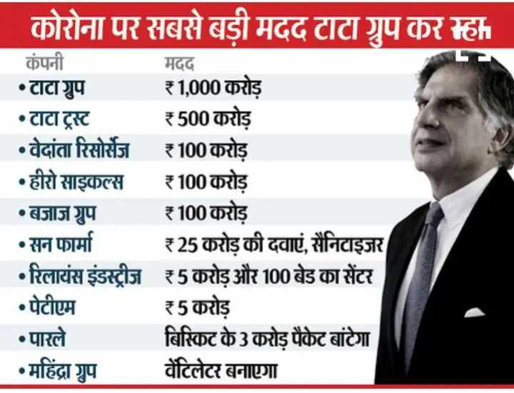 🌐 राष्ट्रीय-अंतराष्ट्रीय खबरें - कोरोना पर सबसे बड़ी मदद टाटा ग्रप कर रहा कंपनी मदद • टाटा ग्रुप ₹1 , 000 करोड • टाटा ट्रस्ट ₹500 करोड़ • वेदांता रिसोर्सेज ₹100 करोड़ • हीरो साइकल्स ₹100 करोड़ •बजाज ग्रुप ₹ 100 करोड़ • सन फार्मा ₹25 करोड़ की दवाएं , सैनिटाइजर • रिलायंस इंडस्ट्रीज ₹5 करोड़ और 100 बेड का सेंटर • पेटीएम ₹5 करोड़ • पारले बिस्किट के 3 करोड़ पैकेट बांटेगा । • महिंद्रा ग्रुप वेंटिलेटर बनाएगा - ShareChat