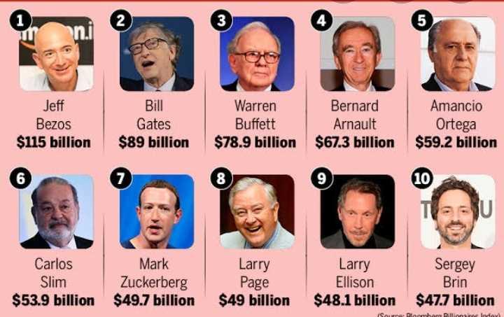 😏 रोचक तथ्य - Jeff Bezos $ 115 billion Bill Gates $ 89 billion Warren Buffett $ 78 . 9 billion Bernard Arnault $ 67 . 3 billion Amancio Ortega $ 59 . 2 billion Carlos Larry Slim Mark Zuckerberg $ 49 . 7 billion Larry Ellison $ 48 . 1 billion Page $ 49 billion Sergey Brin $ 47 . 7 billion $ 53 . 9 billion Source : lomhorn Billionaire Indor - ShareChat