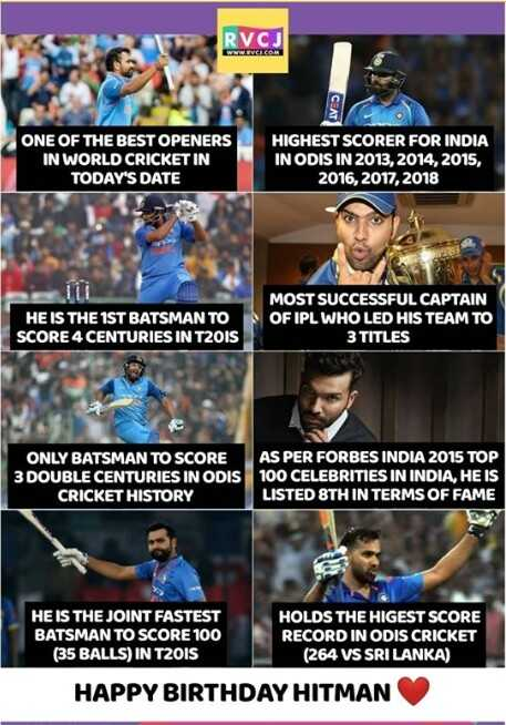 🎂 रोहित शर्मा बर्थडे - RVCJ ONE OF THE BEST OPENERS IN WORLD CRICKET IN TODAY ' S DATE HIGHEST SCORER FOR INDIA IN ODIS IN 2013 , 2014 , 2015 , 2016 , 2017 , 2018 HE IS THE 1ST BATSMAN TO SCORE 4 CENTURIES IN TROIS MOST SUCCESSFUL CAPTAIN OF IPL WHO LED HIS TEAM TO 3 TITLES ONLY BATSMAN TO SCORE 3 DOUBLE CENTURIES IN ODIS CRICKET HISTORY AS PER FORBES INDIA 2015 TOP 100 CELEBRITIES IN INDIA , HE IS LISTED STH IN TERMS OF FAME HE IS THE JOINT FASTEST BATSMAN TO SCORE 100 ( 35 BALLS ) IN TROIS HOLDS THE HIGEST SCORE RECORD IN ODIS CRICKET ( 264 VS SRI LANKA ) HAPPY BIRTHDAY HITMAN - ShareChat